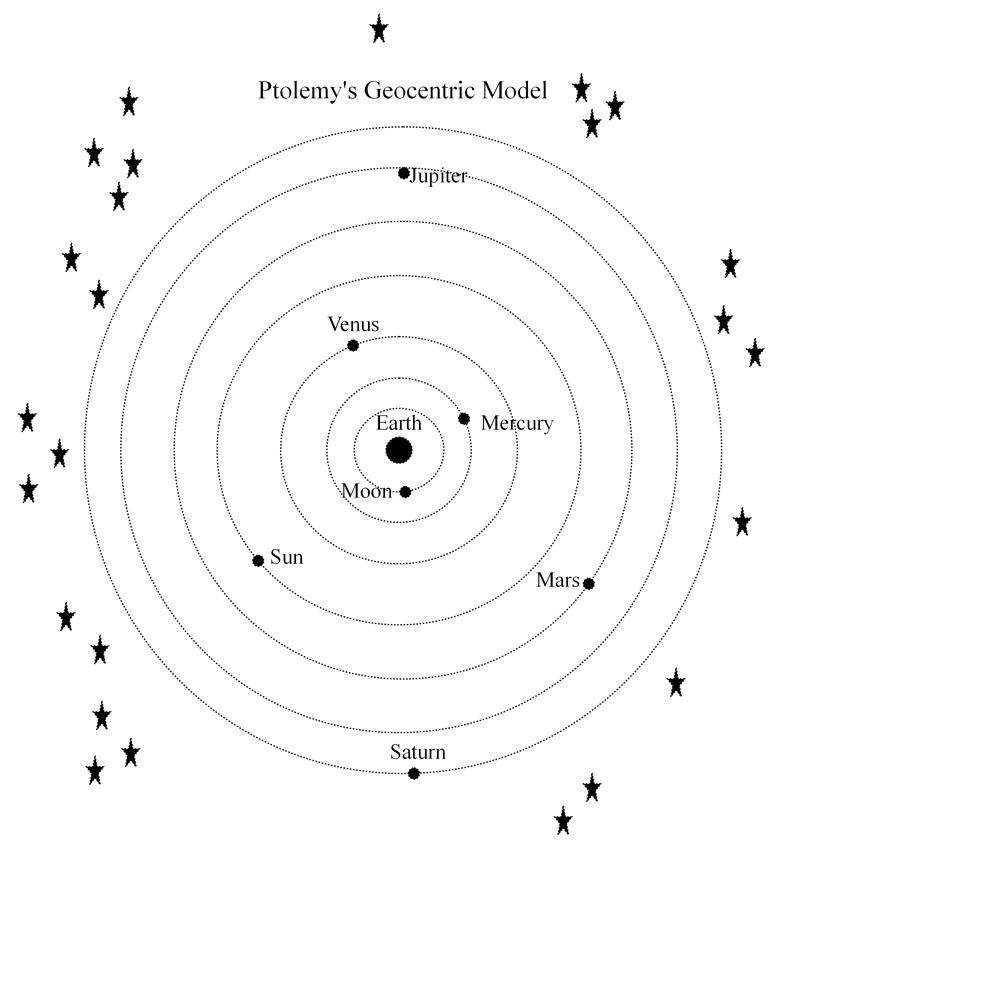 Ptolemys Solar System Ptolemy's Geo...