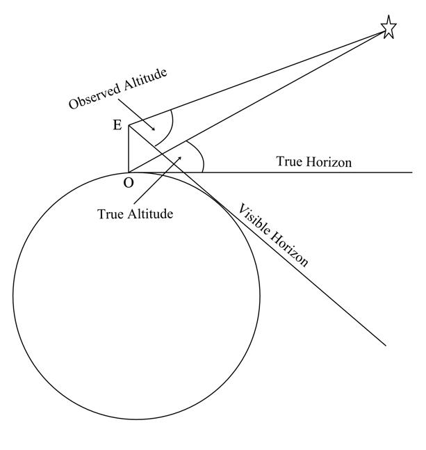 Mason Dixon Line   Astro Navigation Demystified