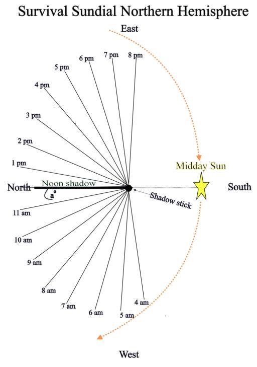 sundial north mod