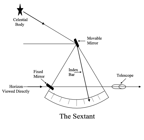 how sextant works