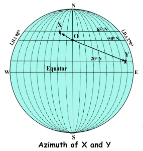 azimuth X and Y