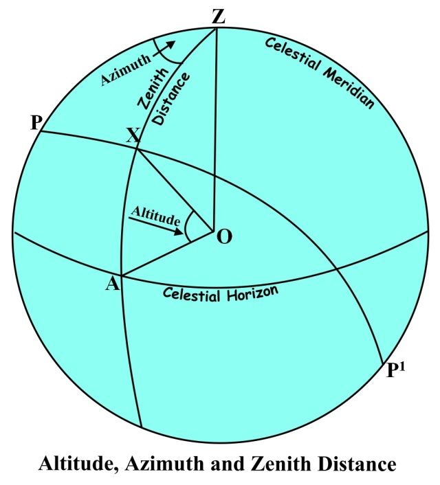altitude and zenith distance