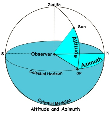 altitude and azimuth mod