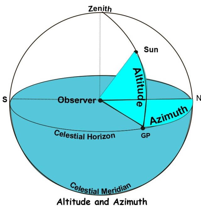 The Demystified Astro Navigation Course – Unit 3 Part 1 ...
