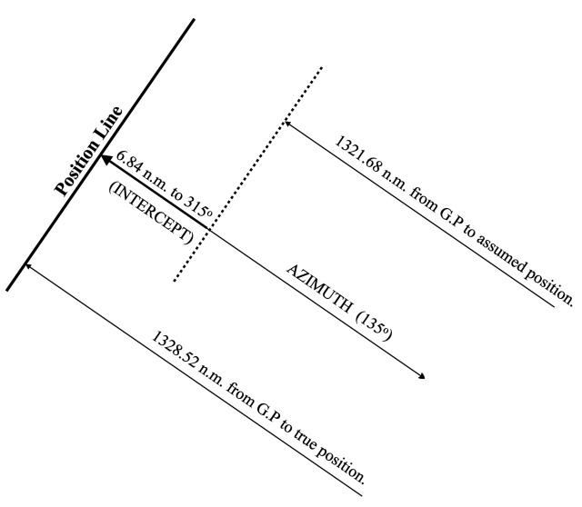 position line2