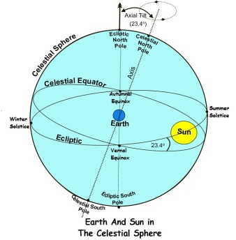 EARTH AND SUN IN THE SPHERE update