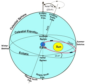 EARTH AND SUN IN THE SPHERE