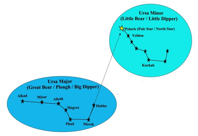 Ursa major and minor2