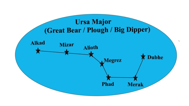ursa major separte