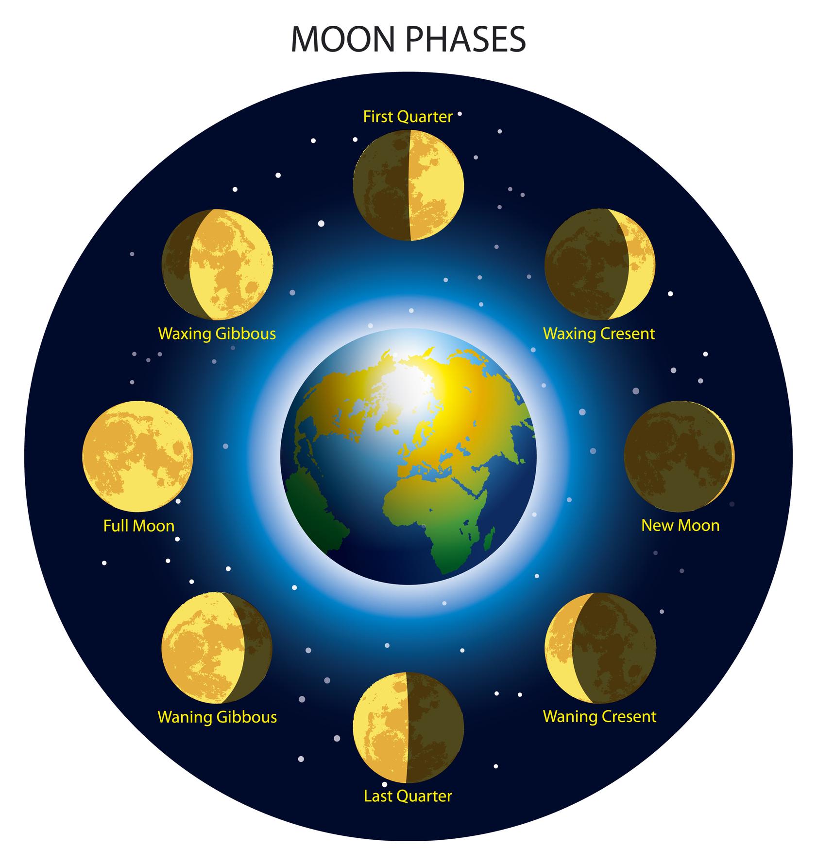 против яка фаза місяця сьогодні можно подарить