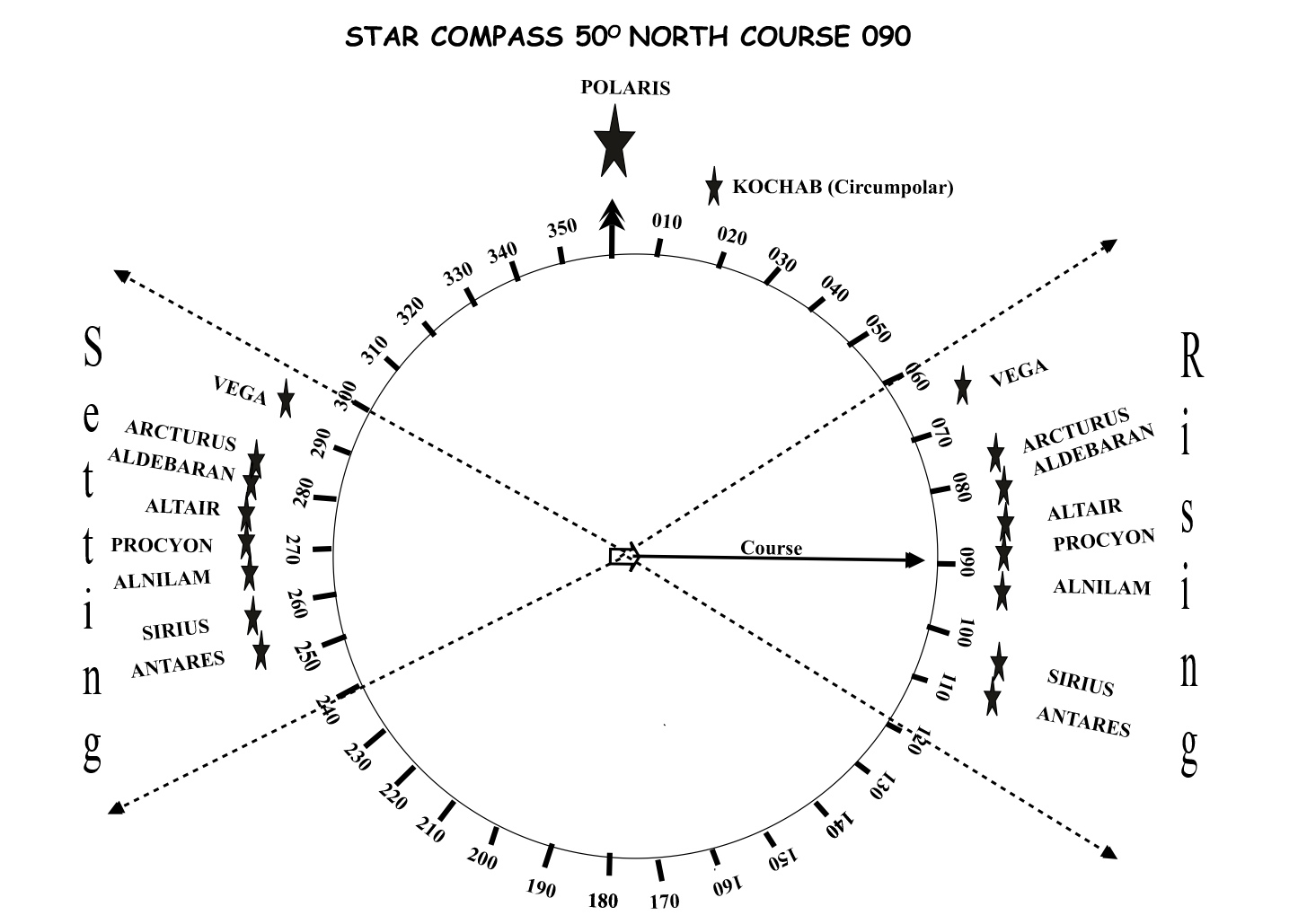 How to navigate the compass Explain in your own words