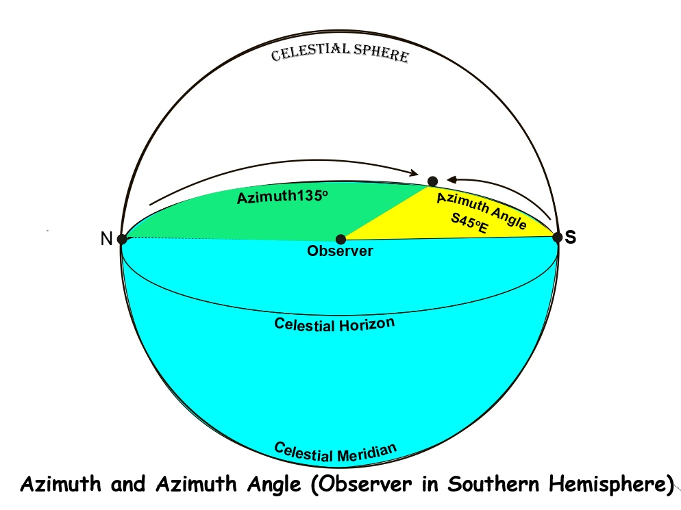 Bearing, Azimuth and Azimuth Angle  | Astro Navigation Demystified