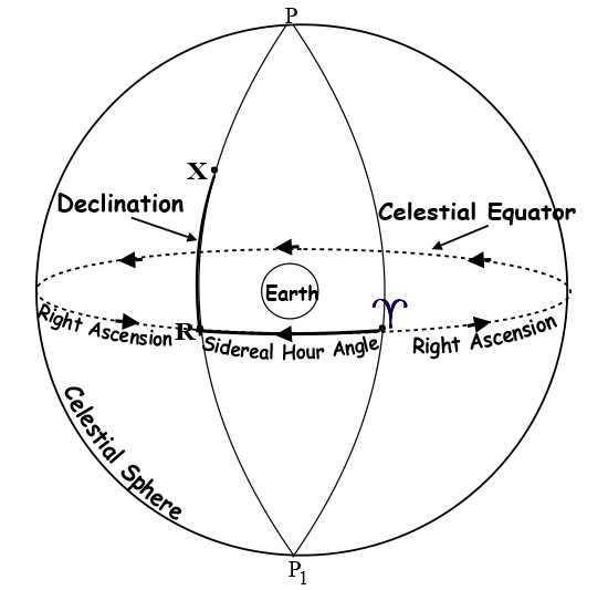 The Celestial Co Ordinate System Astro Navigation Demystified