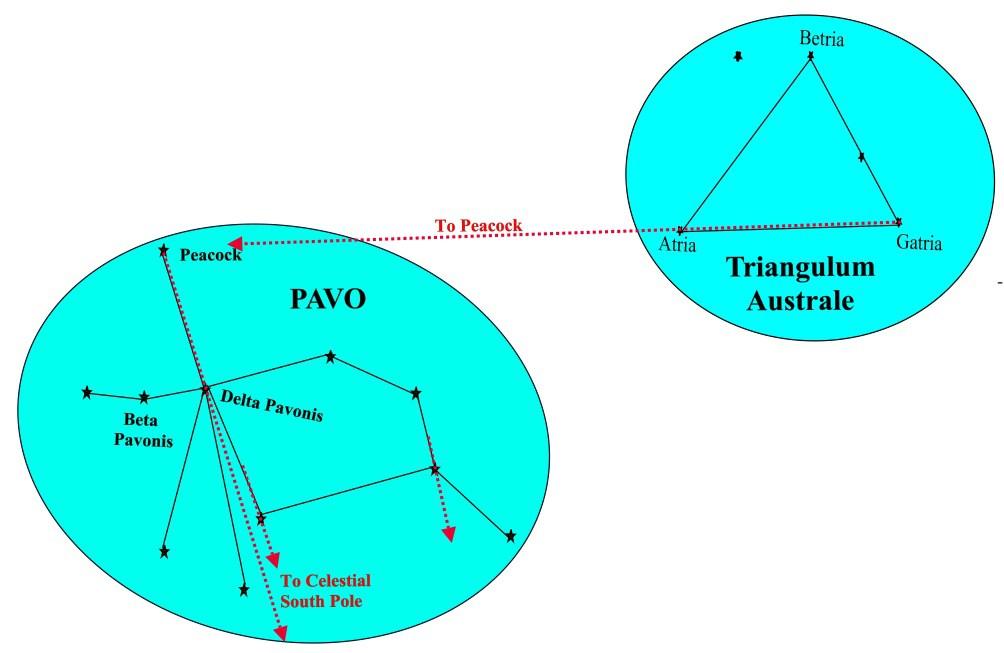 Demystified astro pdf navigation