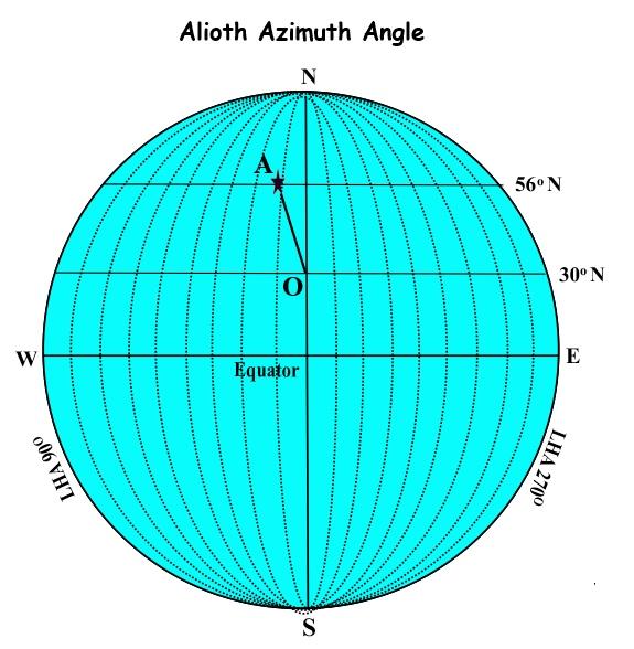 azimuth alioth ony