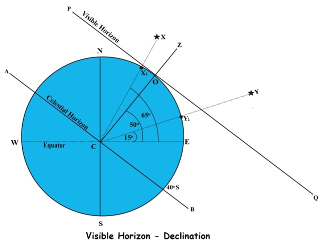 declination visible horizon correction